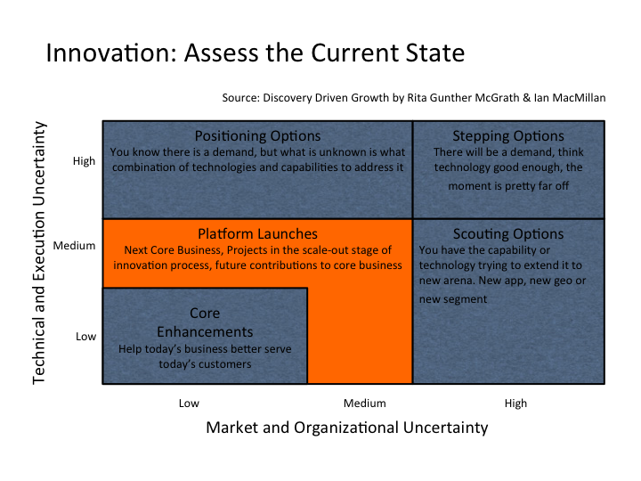 How to assess your current state of innovation by Rita Gunther McGrath and Ian MacMillan