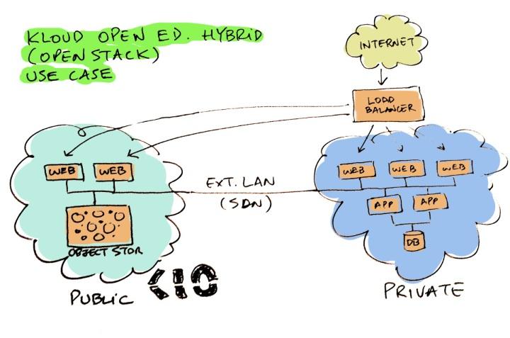 hybrid cloud in action kio networks mauricio rojas cto cartoon openstack