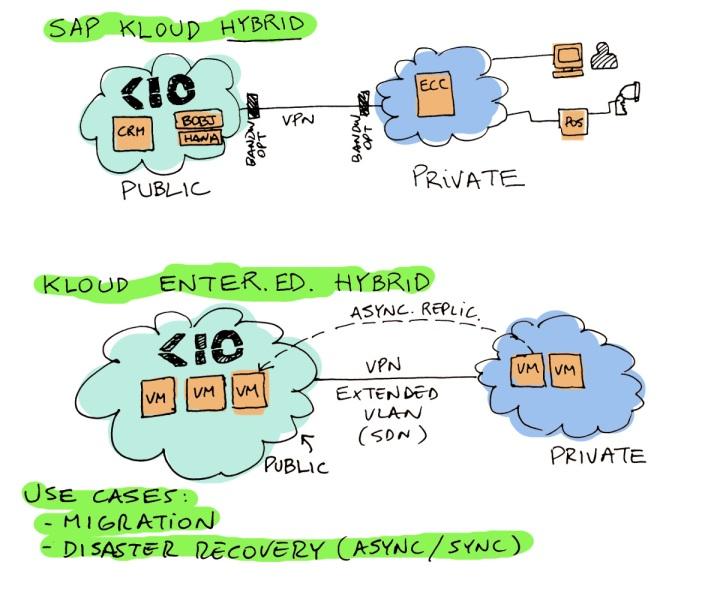 hybrid cloud in action kio networks mauricio rojas cto cartoon sap cloud and enterprise vmware
