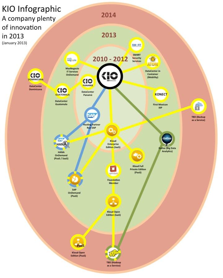 Infographic 2013 KIO Networks innovation Latam Technology Mauricio Rojas CTO
