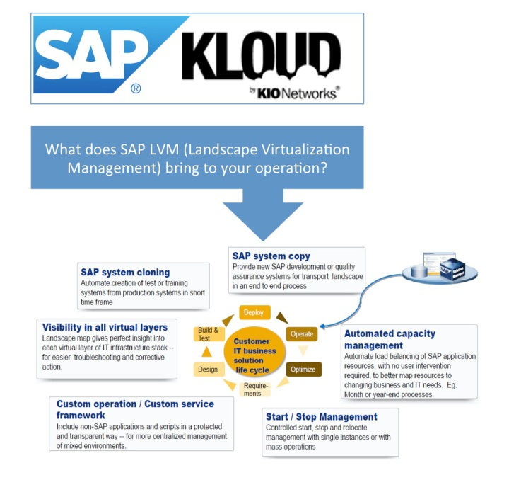 SAP Netweaver Landscape Virtualization Management KIO Networks Cloud 2