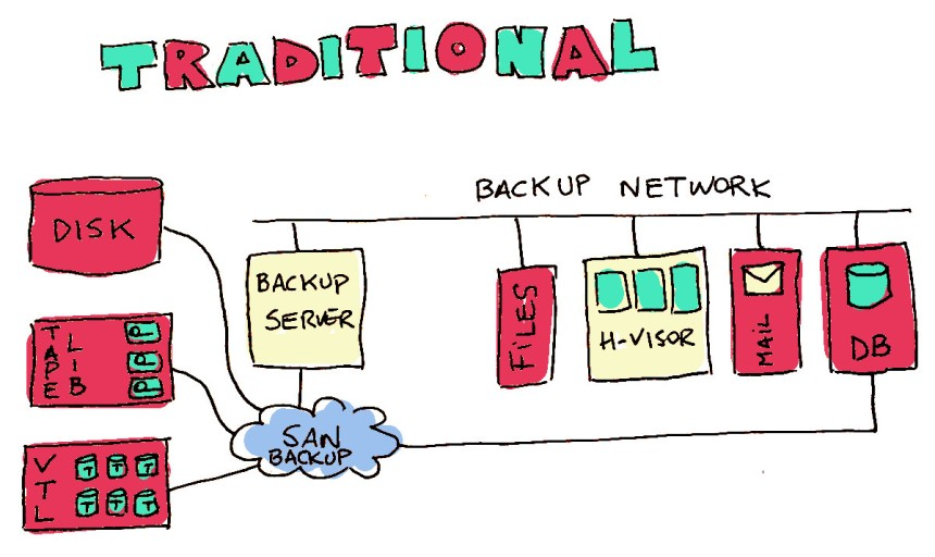 backup as a service baas cloud kio networks mauricio rojas cto03