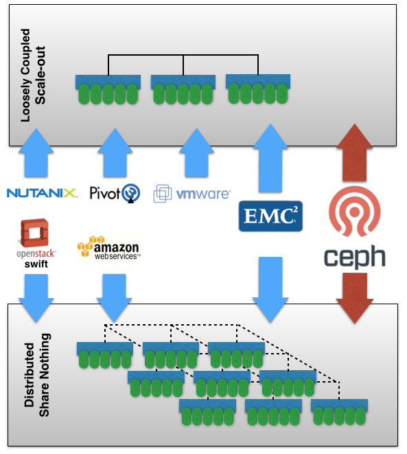 distributed-share-nothing-versus-loosely-coupled-scaleout-nutanix-scaleio-ceph-vmware-pivot3-openstack-emc.