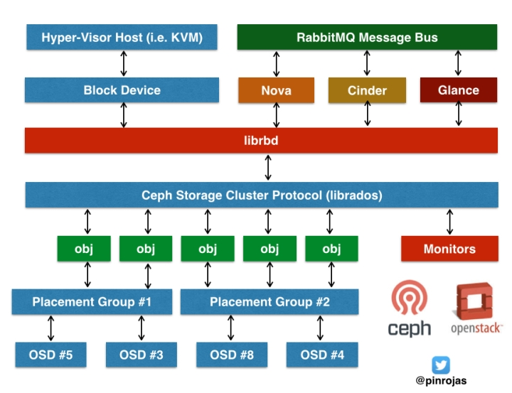 ceph openstack cinder glance pinrojas nova rbd block storage cluster