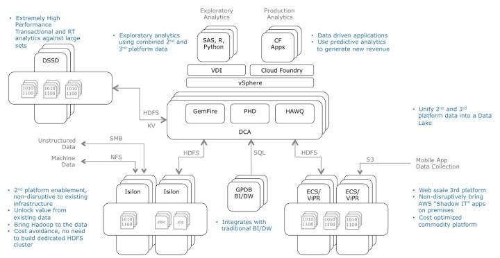Mauricio Rojas PaaS EMC HDFS Hadoop ViPR ECS Isilon DSSD Python Cloud Foundry