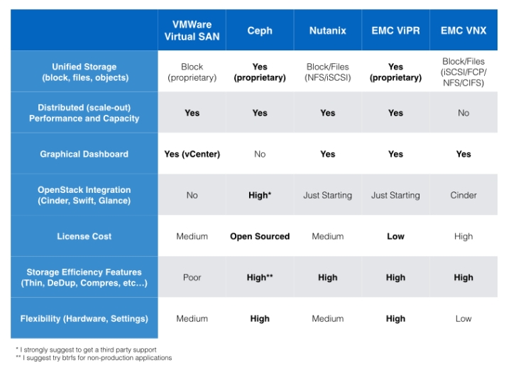ceph nutanix emc vipr vnx vmware virtual san openstack scaleout block files object storage performance dedup cinder swift glance comparison