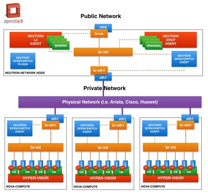 openstack openvswitch ovs neutron sdn nova nicira vmware kvm agent software defined networks pinrojas kio