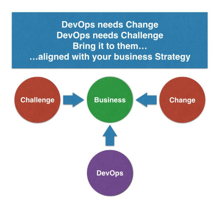 devops needs challenge change