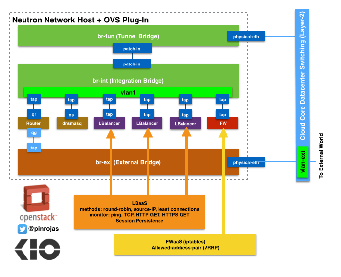 OpenVSwitch OpenStack Load Balancers Neutron Horizon Firewall Software Defined Networks KIO Networks Pinrojas Blog