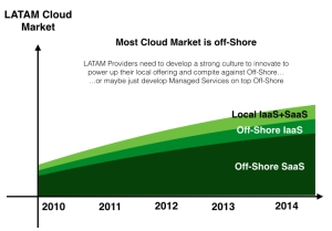LATAM cloud market managed services pinrojas kio networks cloud openstack koolfit devops 02