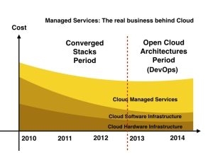 LATAM cloud market managed services pinrojas kio networks cloud openstack koolfit devops