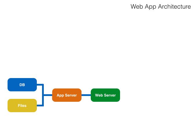 cloud instances web app achitecture pinrojas