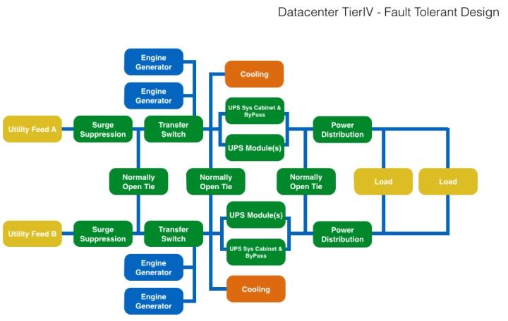 datacenter kio networks tier IV design update institute fault tolerant pinrojas power ups cooling