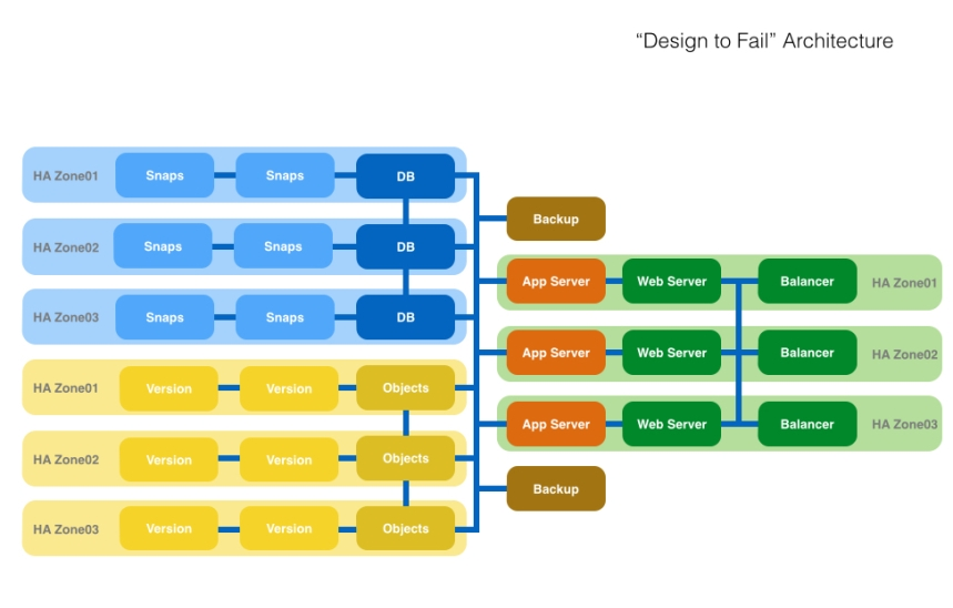 design to fail pinrojas kio networks redundant cloud instances web application design architecture