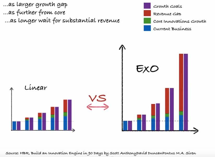 linear vs exponential organizations