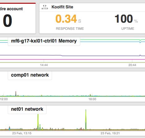 serverdensity monitor alert openstack koolfit