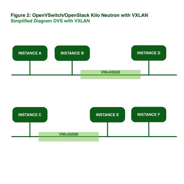 neutron openvswitch kilo juno openstack arista vxlan vtep L3 L2 driver plug-in VARP Mauricio Rojas.002