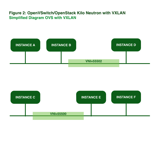 Neutron and @AristaNetworks – Routing and #VXLAN