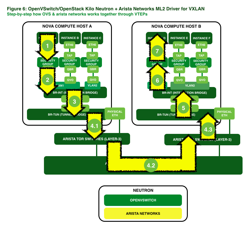 neutron openvswitch kilo juno openstack arista vxlan vtep L3 L2 driver plug-in VARP Mauricio Rojas.006