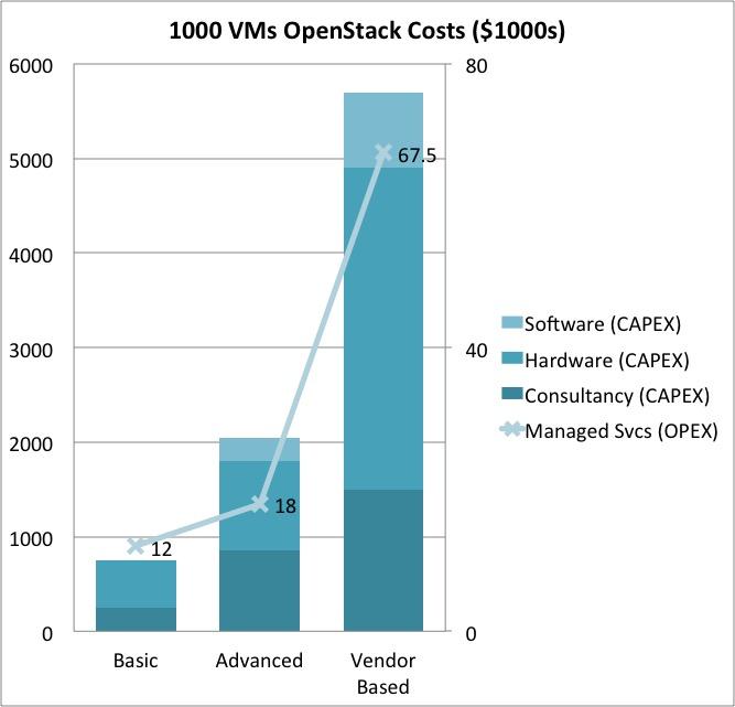 should I use Openstack Mauricio Rojas Costs OPEX CAPEX