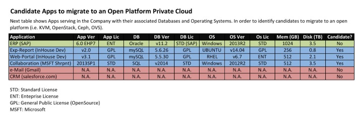 migration open platform cloud stack openstack applications