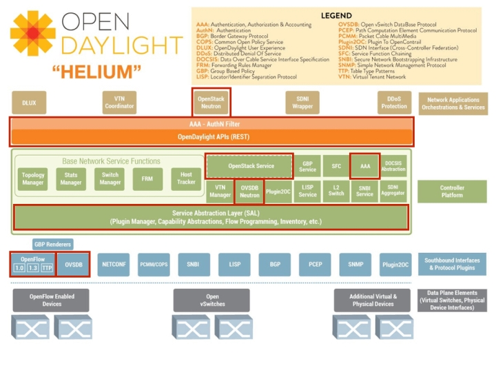 OpenDayLight Helium OpenStack Juno Neutron OpenVSwitch OVSDB