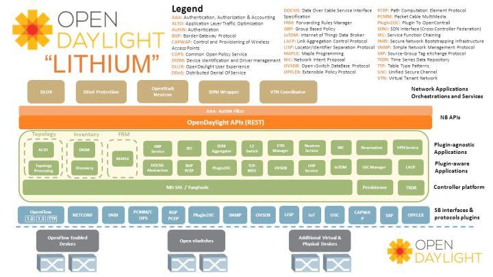 opendaylight lithium openstack kilo pinrojas neutron OVS OVSDB
