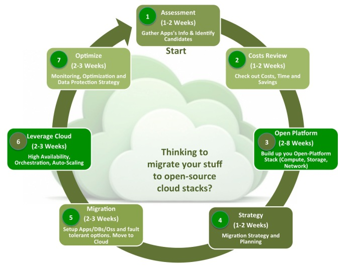migration cloud private stack opensource openstack open platform timing methology