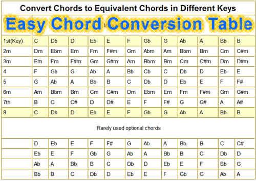 convert-chords