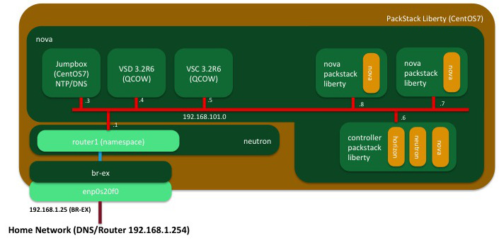 pinrojas - nuage packstack lab diagram