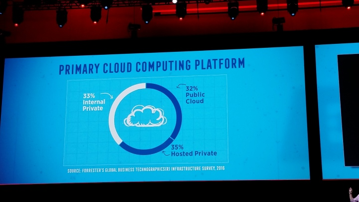 Primary cloud pltaform survey forrester boston openstack 2017 2016