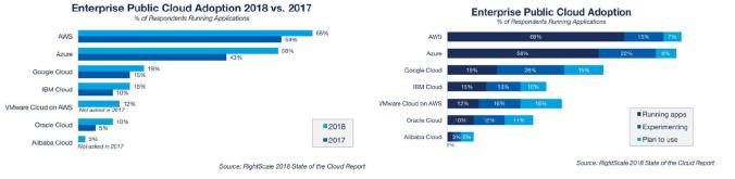 Enterpise adoption of public cloud