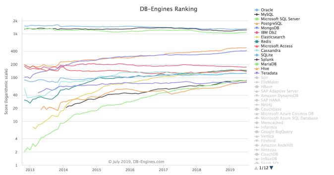 DB-Engines Ranking - Trend Popularity - July 2019