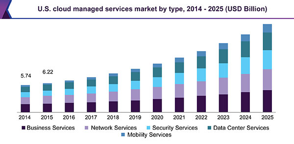 Cloud Managed Services Market Size, Share & Trend Analysis Report By Service Type (Business, Network), By Deployment, By End-user, By Vertical, By Region, And Segment Forecasts, 2018 - 2025