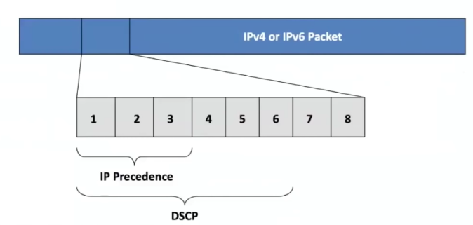 IPv4 Type of Service or IPv6 Type of Class Byte