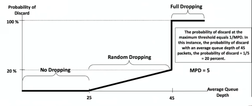 RED Drop probability