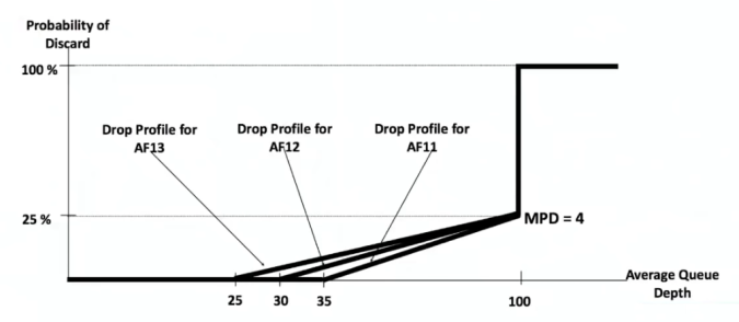 WRED drop profile depending on Class of service
